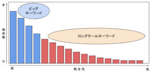 longtail keyword 2